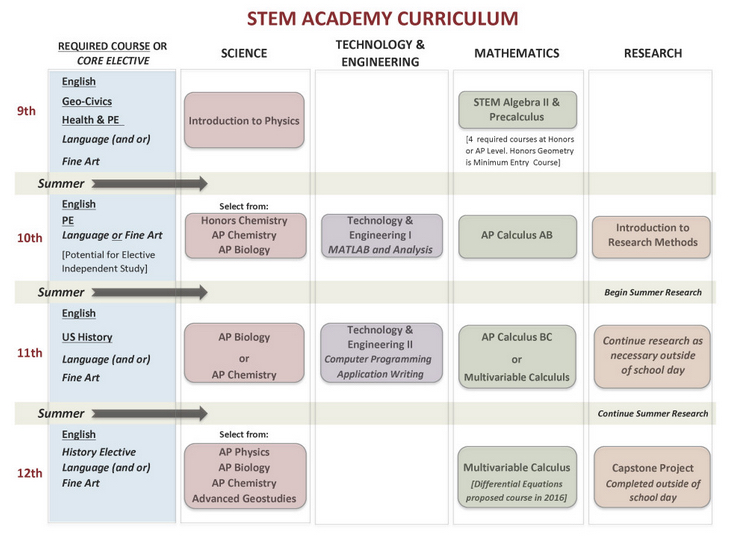 STEM Academy Curriculum Graphic